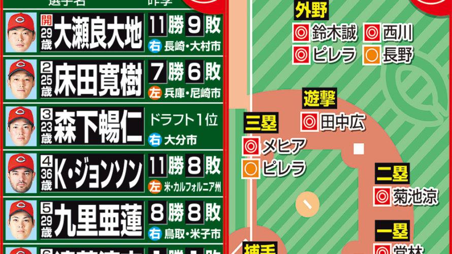 開幕スタメン予想花盛り!ピレラ1番で「赤ヘル野球」「広島野球」からの脱却を!